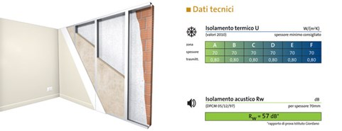 Perforated wall 8 cm and counterwall with PAR G3 Touch - bim